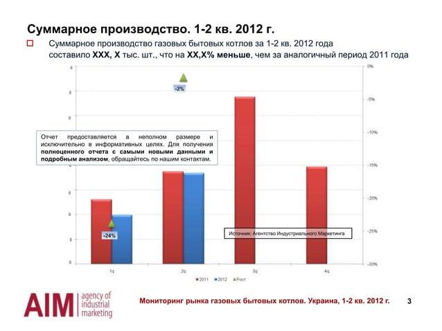 Суммарное производство. 1-2 кв. 2012 г.   Суммарное производство газовых бытовых котлов за 1-2 кв. 2012 года составило XX...