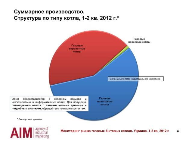Cуммарное производство. Структура по типу котла, 1-2 кв. 2012 г.*  Источник: Агентство Индустриального Маркетинга  Отчет п...