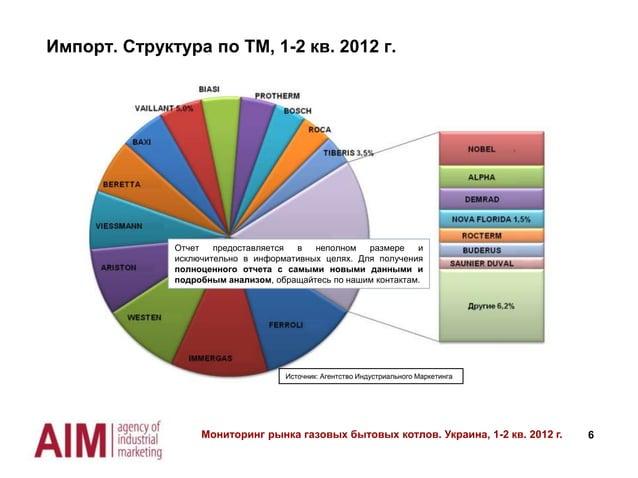 Импорт. Структура по ТМ, 1-2 кв. 2012 г.  Отчет предоставляется в неполном размере и исключительно в информативных целях. ...