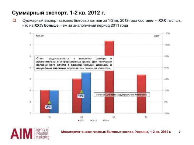 Суммарный экспорт. 1-2 кв. 2012 г.   Суммарный экспорт газовых бытовых котлов за 1-2 кв. 2012 года составил – ХХХ тыс. шт...