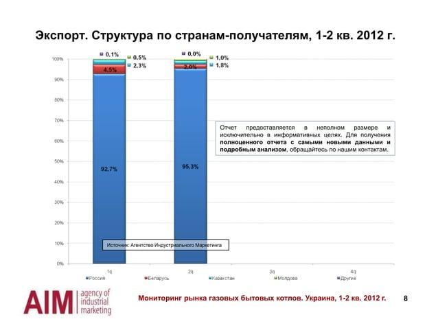 Экспорт. Структура по странам-получателям, 1-2 кв. 2012 г.  Отчет предоставляется в неполном размере и исключительно в инф...