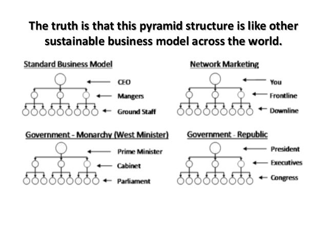 The truth is that this pyramid structure is like other sustainable business model across the world.