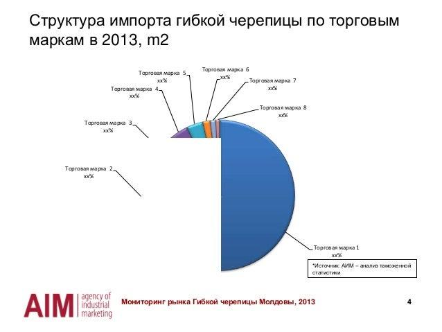 4 Структура импорта гибкой черепицы по торговым маркам в 2013, m2 Мониторинг рынка Гибкой черепицы Молдовы, 2013 *Источник...