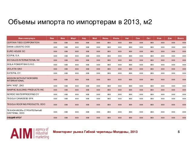 5 Объемы импорта по импортерам в 2013, м2 Мониторинг рынка Гибкой черепицы Молдовы, 2013 Имя импортера Янв Фев Март Апр Ма...