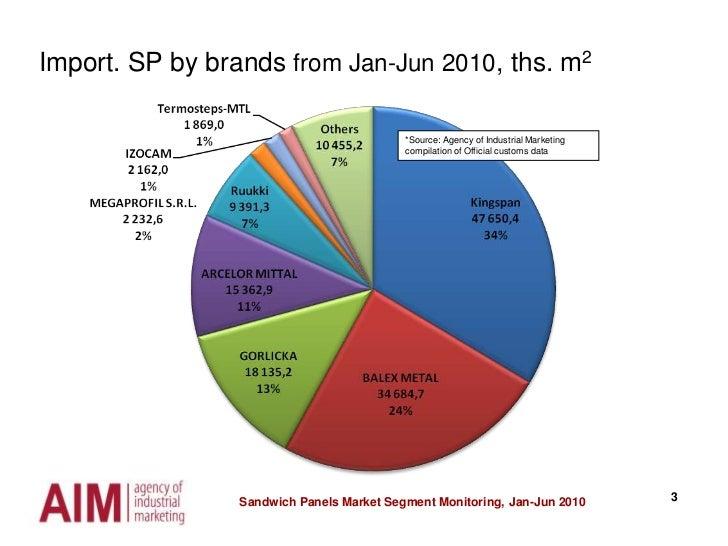 Sandwich Panels Market Segment Monitoring, Jan-Jun 2010<br />3<br />Import. SP by brands from Jan-Jun 2010, ths. m2<br />*...