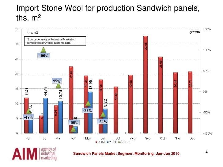Sandwich Panels Market Segment Monitoring, Jan-Jun 2010<br />4<br />Import Stone Wool for production Sandwich panels, ths....