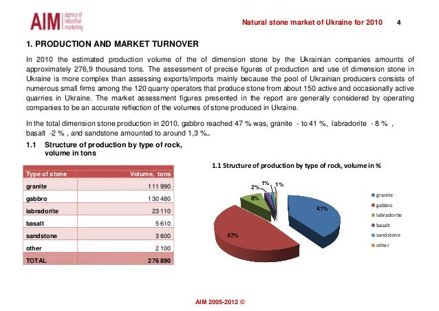 Natural stone market of Ukraine for 2010 4АIМ 2005-2012 ©1. PRODUCTION AND MARKET TURNOVERIn 2010 the estimated production...