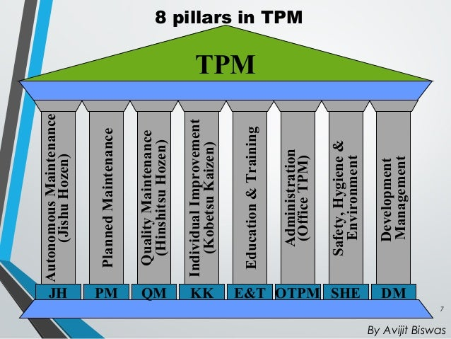 Aim Of Tpm 16 Losses 7 Steps Of Jhisu Hozen