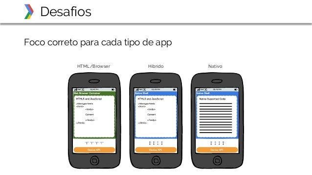 Desafios HTML/Browser Híbrido Nativo Foco correto para cada tipo de app