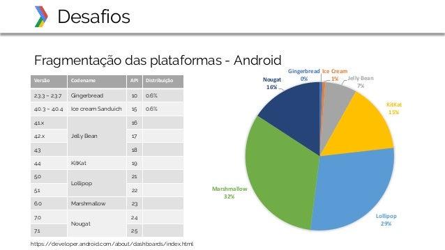 Fragmentação das plataformas - Android Desafios Versão Codename API Distribuição 2.3.3 – 2.3.7 Gingerbread 10 0.6% 4.0.3 –...
