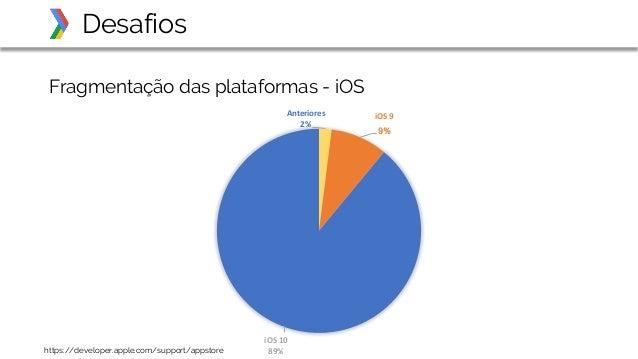Fragmentação das plataformas - iOS Desafios https://developer.apple.com/support/appstore Anteriores 2% iOS9 9% iOS10 89%