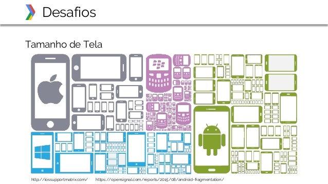 Tamanho de Tela Desafios http://iossupportmatrix.com/ https://opensignal.com/reports/2015/08/android-fragmentation/