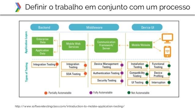 Definir o trabalho em conjunto com um processo http://www.softwaretestingclass.com/introduction-to-mobile-application-test...