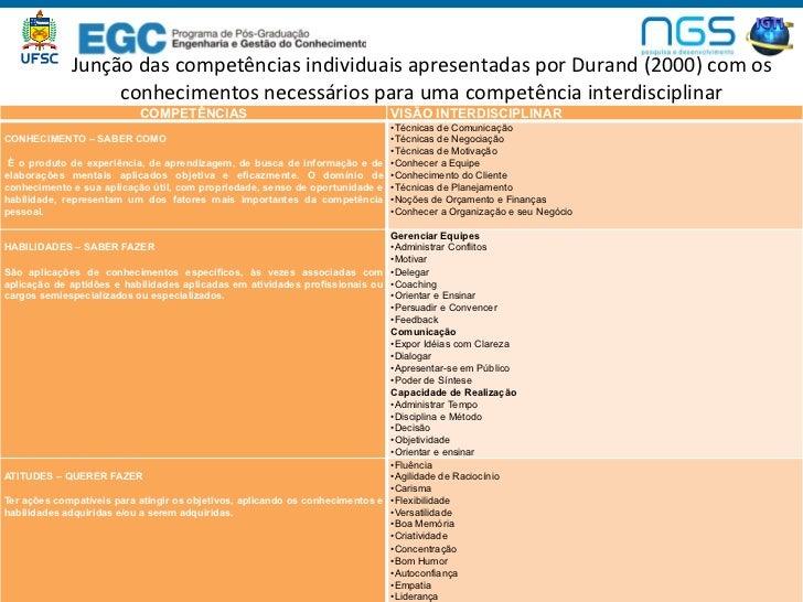 Junção das competências individuais apresentadas por Durand (2000) com os                   conhecimen...