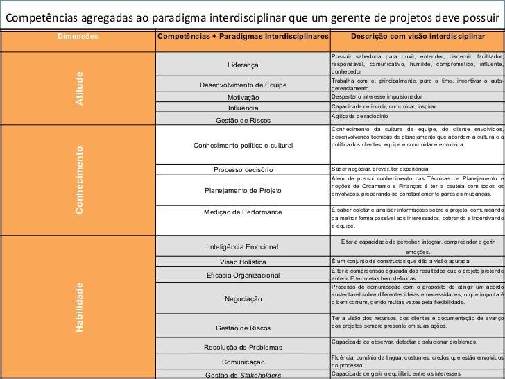 Competências agregadas ao paradigma interdisciplinar que um gerente de projetos deve possuir    ...