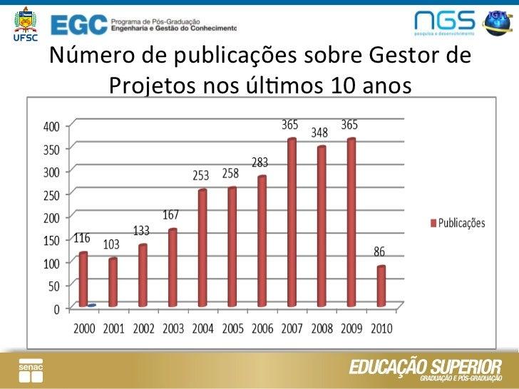 Número de publicações sobre Gestor de     Projetos nos úlLmos 10 anos