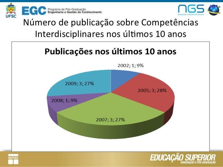 Número de publicação sobre Competências   Interdisciplinares nos úlLmos 10 anos