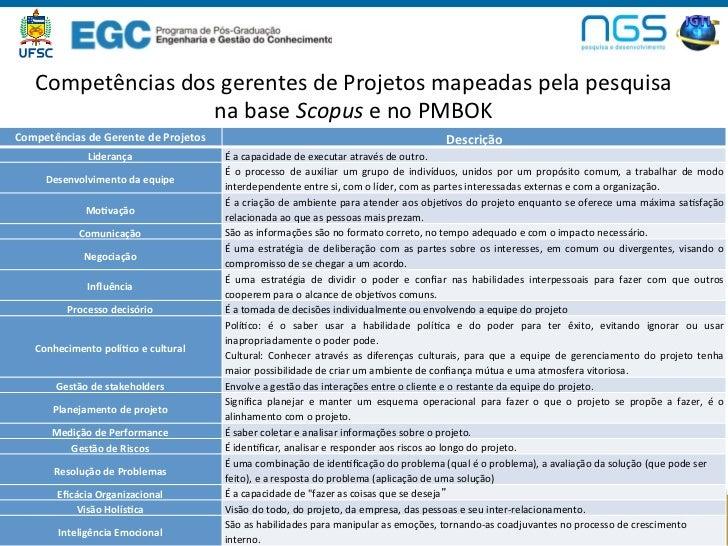 Competências dos gerentes de Projetos mapeadas pela pesquisa                         na base Scopus ...