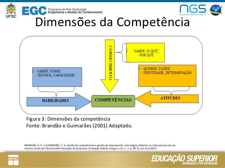 Dimensões da Competência   Figura 3: Dimensões da competência   Fonte: Brandão e Guimarães (2001)...
