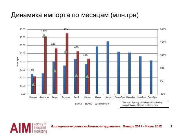 Импорт в Украину мобильной гидравлики 2011- 1 полугодие 2012 Slide 2