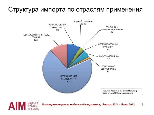 Импорт в Украину мобильной гидравлики 2011- 1 полугодие 2012 Slide 3