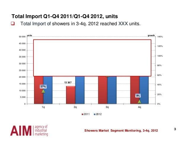 Мониторинг рынка душевых кабин и ограждений Slide 3