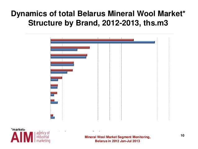 10 Dynamics of total Belarus Mineral Wool Market* Structure by Brand, 2012-2013, ths.m3 Mineral Wool Market Segment Monito...