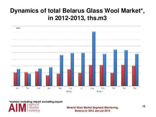 12Mineral Wool Market Segment Monitoring, Belarus in 2012 Jan-Jul 2013 Dynamics of total Belarus Glass Wool Market*, in 20...