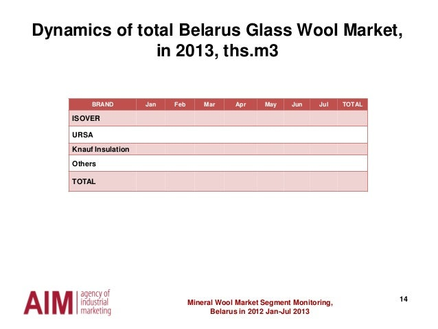 14Mineral Wool Market Segment Monitoring, Belarus in 2012 Jan-Jul 2013 BRAND Jan Feb Mar Apr May Jun Jul TOTAL ISOVER URSA...