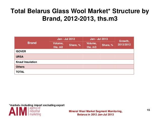 15Mineral Wool Market Segment Monitoring, Belarus in 2012 Jan-Jul 2013 Brand Jan - Jul 2012 Jan - Jul 2013 Growth, 2013/20...