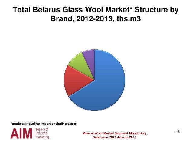 16Mineral Wool Market Segment Monitoring, Belarus in 2012 Jan-Jul 2013 Total Belarus Glass Wool Market* Structure by Brand...