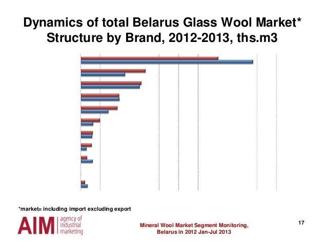 17 Dynamics of total Belarus Glass Wool Market* Structure by Brand, 2012-2013, ths.m3 Mineral Wool Market Segment Monitori...