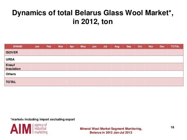 18Mineral Wool Market Segment Monitoring, Belarus in 2012 Jan-Jul 2013 BRAND Jan Feb Mar Apr May Jun Jul Aug Sep Oct Nov D...