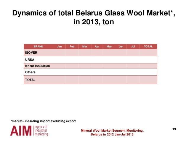 19Mineral Wool Market Segment Monitoring, Belarus in 2012 Jan-Jul 2013 Dynamics of total Belarus Glass Wool Market*, in 20...