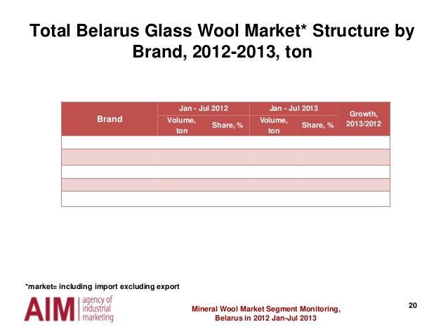 20Mineral Wool Market Segment Monitoring, Belarus in 2012 Jan-Jul 2013 Brand Jan - Jul 2012 Jan - Jul 2013 Growth, 2013/20...