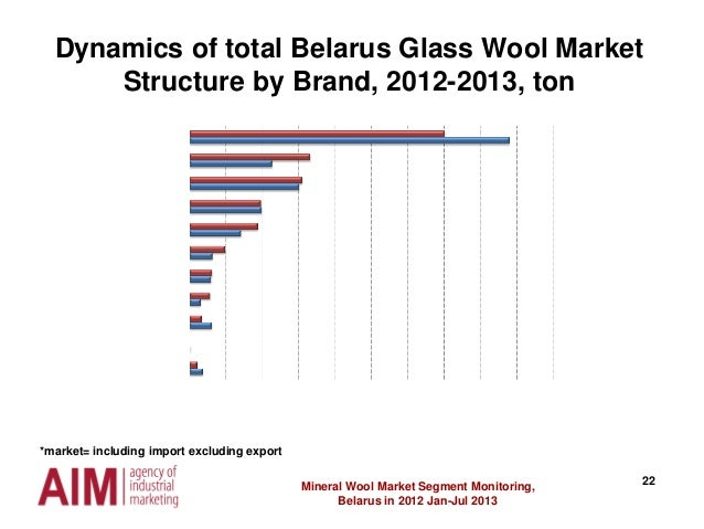 22 Dynamics of total Belarus Glass Wool Market Structure by Brand, 2012-2013, ton Mineral Wool Market Segment Monitoring, ...