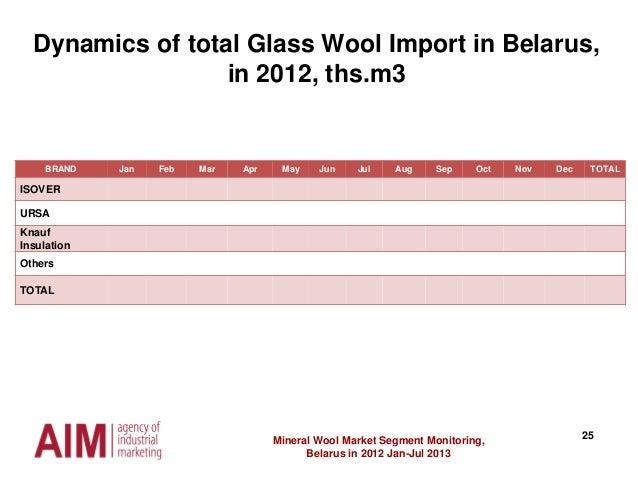 25Mineral Wool Market Segment Monitoring, Belarus in 2012 Jan-Jul 2013 BRAND Jan Feb Mar Apr May Jun Jul Aug Sep Oct Nov D...