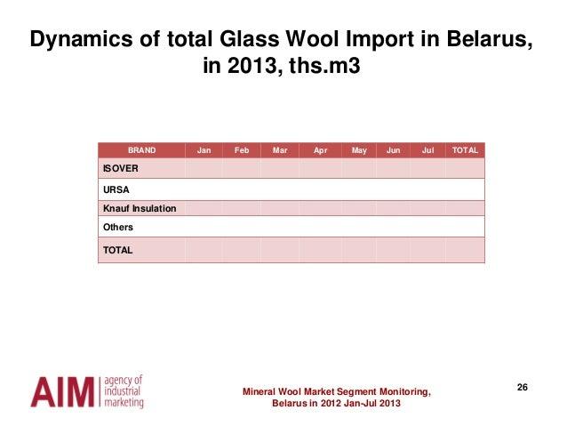 26Mineral Wool Market Segment Monitoring, Belarus in 2012 Jan-Jul 2013 Dynamics of total Glass Wool Import in Belarus, in ...