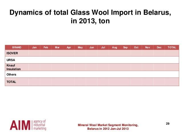 29Mineral Wool Market Segment Monitoring, Belarus in 2012 Jan-Jul 2013 Dynamics of total Glass Wool Import in Belarus, in ...