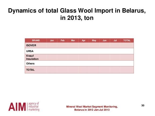 30Mineral Wool Market Segment Monitoring, Belarus in 2012 Jan-Jul 2013 Dynamics of total Glass Wool Import in Belarus, in ...