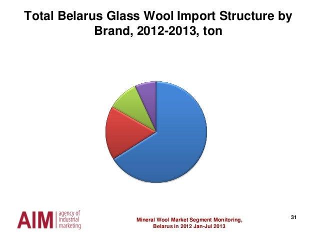 31Mineral Wool Market Segment Monitoring, Belarus in 2012 Jan-Jul 2013 Total Belarus Glass Wool Import Structure by Brand,...
