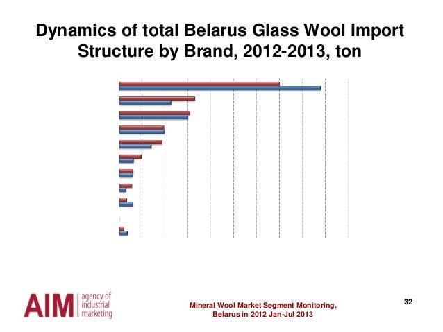 32Mineral Wool Market Segment Monitoring, Belarus in 2012 Jan-Jul 2013 Dynamics of total Belarus Glass Wool Import Structu...