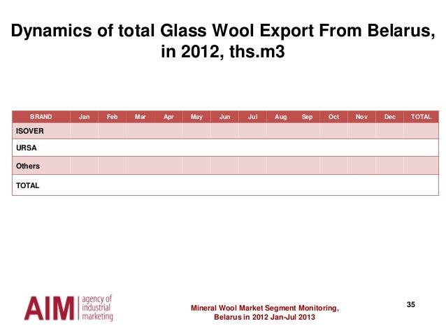 35Mineral Wool Market Segment Monitoring, Belarus in 2012 Jan-Jul 2013 Dynamics of total Glass Wool Export From Belarus, i...
