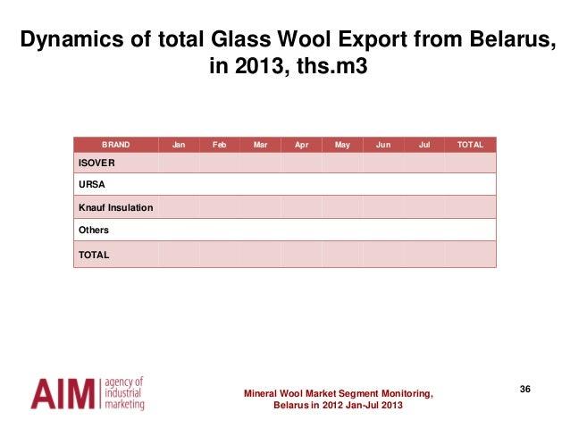36Mineral Wool Market Segment Monitoring, Belarus in 2012 Jan-Jul 2013 Dynamics of total Glass Wool Export from Belarus, i...