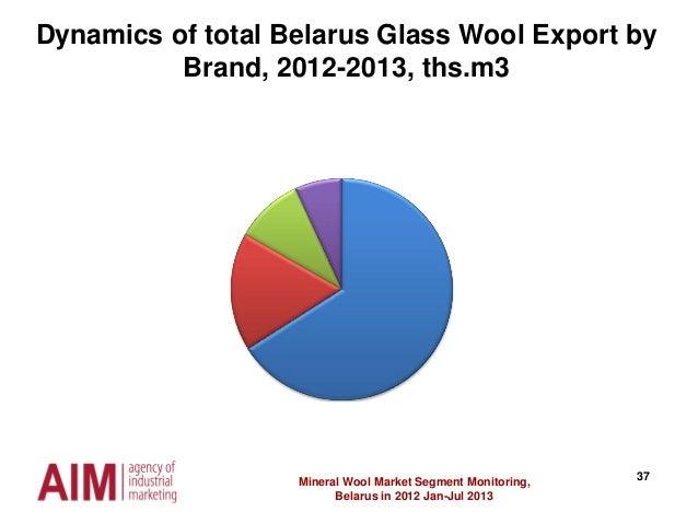 37Mineral Wool Market Segment Monitoring, Belarus in 2012 Jan-Jul 2013 Dynamics of total Belarus Glass Wool Export by Bran...