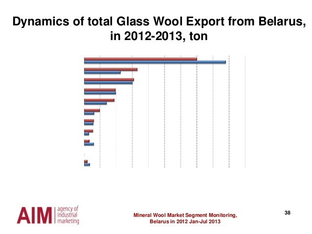38Mineral Wool Market Segment Monitoring, Belarus in 2012 Jan-Jul 2013 Dynamics of total Glass Wool Export from Belarus, i...