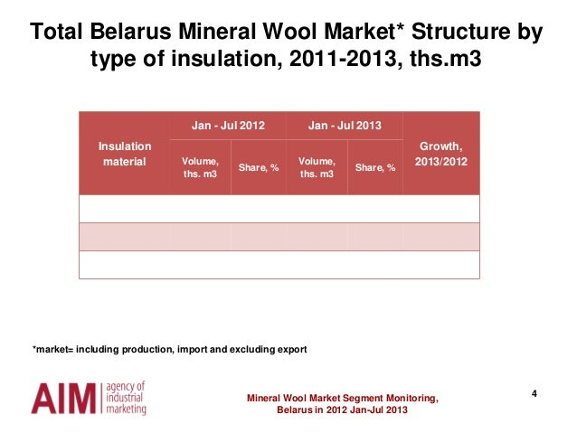 4 Total Belarus Mineral Wool Market* Structure by type of insulation, 2011-2013, ths.m3 Mineral Wool Market Segment Monito...