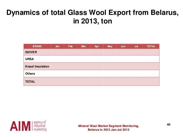 40Mineral Wool Market Segment Monitoring, Belarus in 2012 Jan-Jul 2013 Dynamics of total Glass Wool Export from Belarus, i...