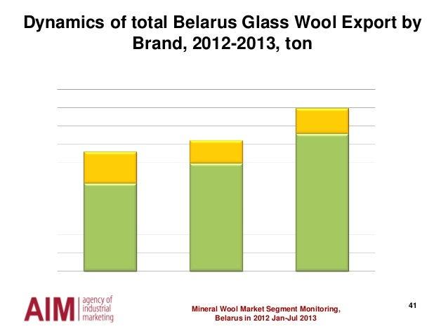 41Mineral Wool Market Segment Monitoring, Belarus in 2012 Jan-Jul 2013 Dynamics of total Belarus Glass Wool Export by Bran...
