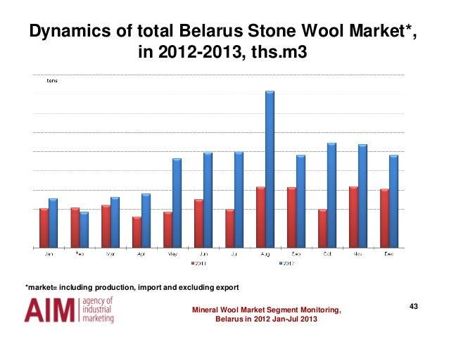 43Mineral Wool Market Segment Monitoring, Belarus in 2012 Jan-Jul 2013 Dynamics of total Belarus Stone Wool Market*, in 20...